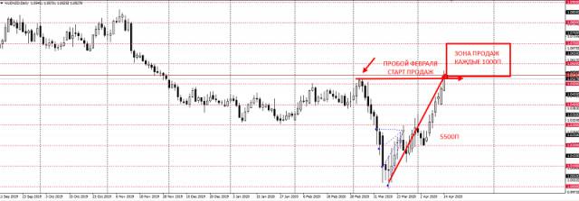 Strategi Trading untuk AUDNZD, 15 April, 2020