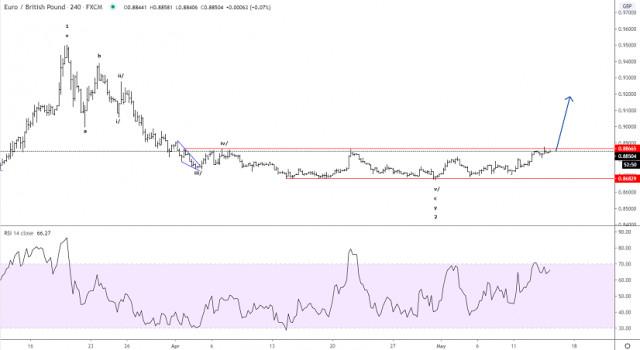 2020年05月14日EUR/GBP艾略特波浪分析