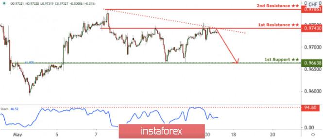 forex 04 03 analyse de la news du pib ouvrir un compte de trading