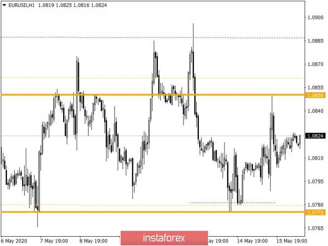 Exchange Rates 18.05.2020 analysis