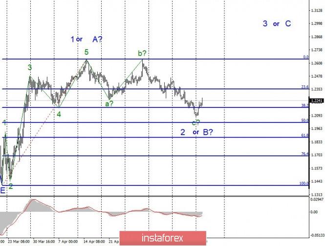 Exchange Rates 19.05.2020 analysis