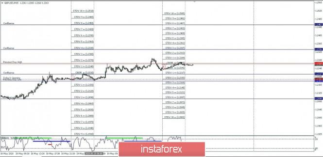 Exchange Rates 20.05.2020 analysis