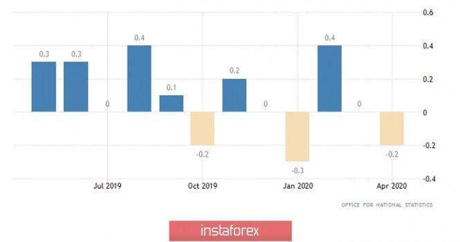 Exchange Rates 21.05.2020 analysis