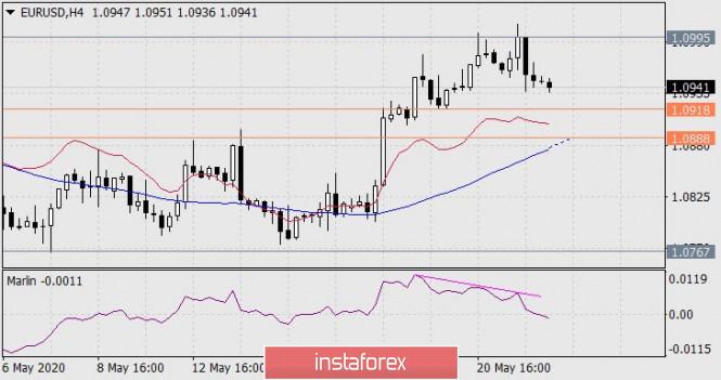Exchange Rates 22.05.2020 analysis