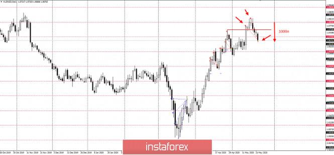 Курс валюты на 22.05.2020 analysis