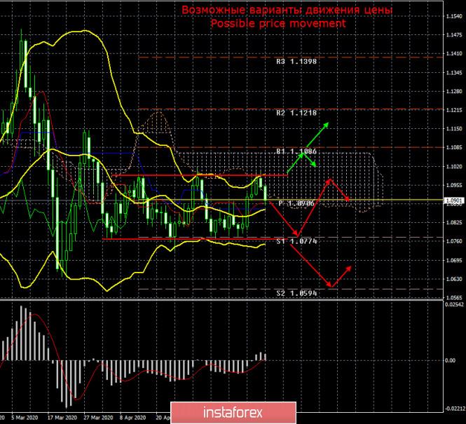 Курс валюты на 23.05.2020 analysis
