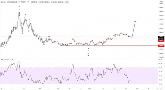 2020年05月27日EUR/GBP艾略特波浪分析