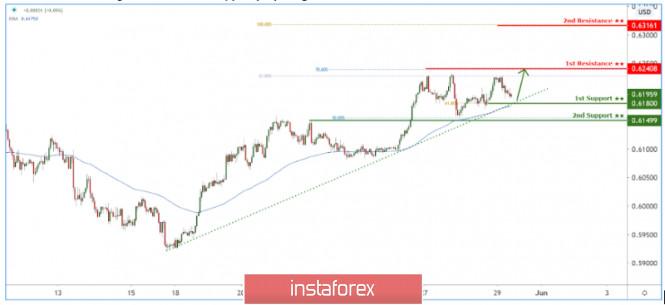 InstaForex Analytics: NZD/USD holding above trendline support preparing for a bounce!