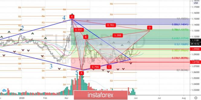 Exchange Rates 29.05.2020 analysis