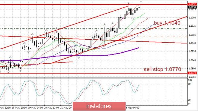 Exchange Rates 01.06.2020 analysis