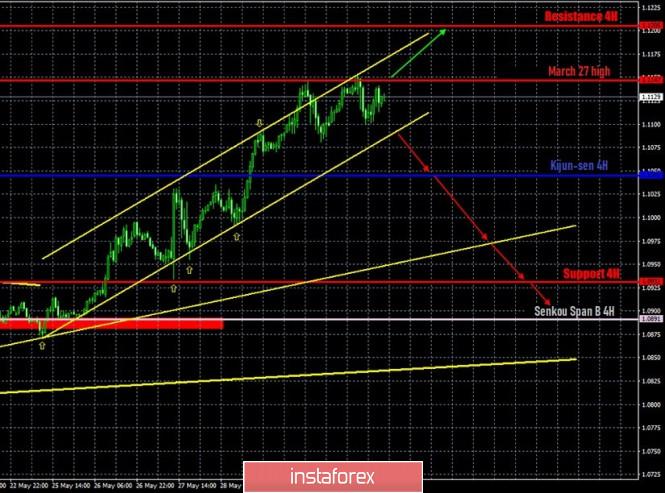 Prakiraan terbaru dan sinyal trading untuk pasangan EUR/USD tanggal 2 Juni. Laporan COT. Konflik AS-China terus tumbuh. Bulls perlu melampaui 1.1147.