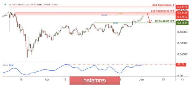 InstaForex Analytics:  NZD/USD approaching resistance, potential reversal