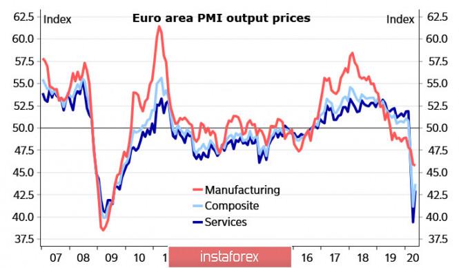 ECB sedang bersiap untuk mengambil kendali memompa pasar dengan likuiditas; Sekilas tentang EUR dan GBP.