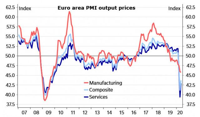 ECB đang chuẩn bị kiểm soát việc bơm thị trường bằng thanh khoản; Tổng quan về EUR và GBP