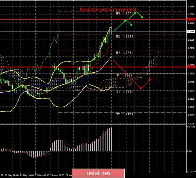Exchange Rates 02.06.2020 analysis