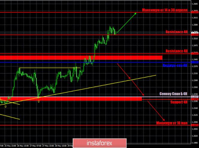 Горящий прогноз и торговые сигналы по паре GBP/USD на…