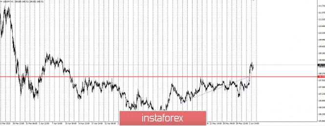 Exchange Rates 03.06.2020 analysis
