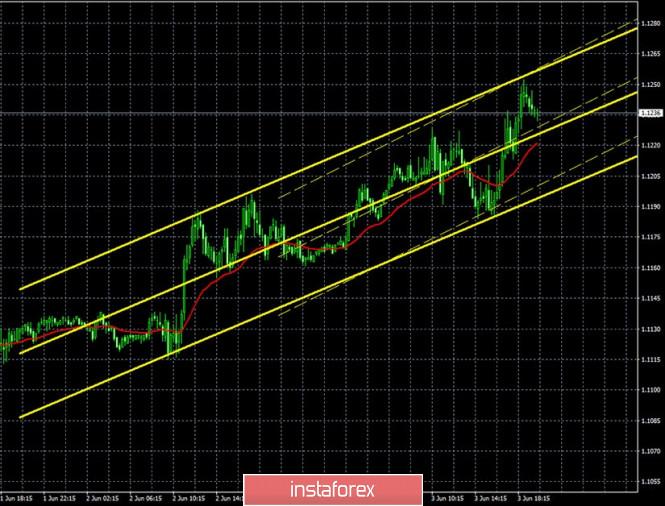 Exchange Rates 04.06.2020 analysis