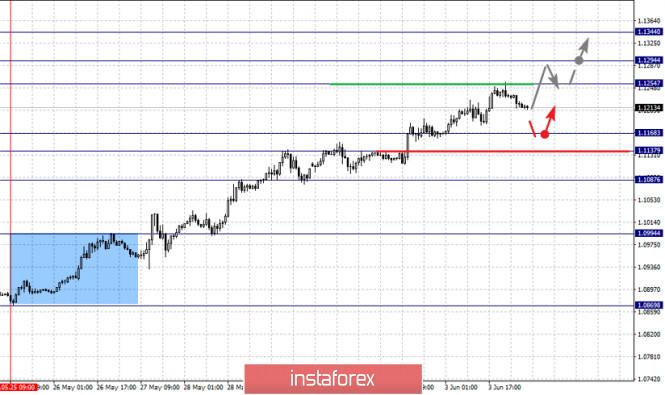تحليل الفراكتل لأزواج العملات الرئيسية ليوم 4 يونيو 2020