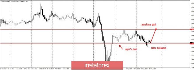 Exchange Rates 05.06.2020 analysis