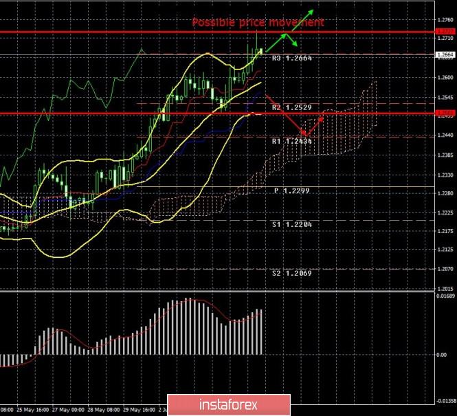 Exchange Rates 07.06.2020 analysis