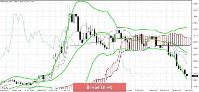 Exchange Rates 08.06.2020 analysis