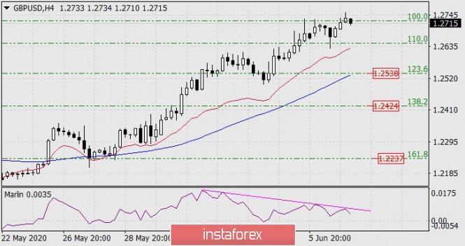 Exchange Rates 09.06.2020 analysis