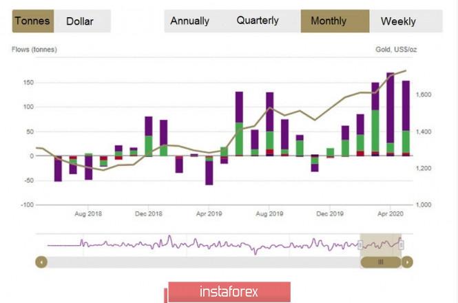 Exchange Rates 10.06.2020 analysis