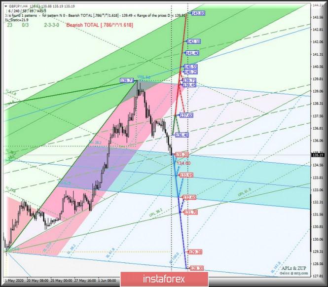 Exchange Rates 11.06.2020 analysis