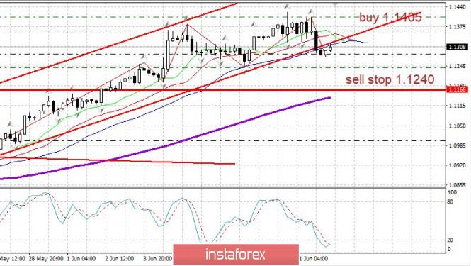 Exchange Rates 12.06.2020 analysis