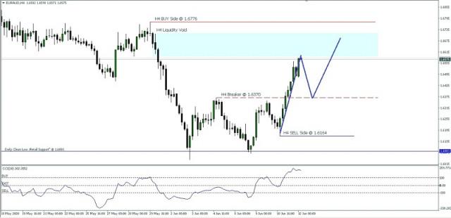 EUR/AUD price movement, June 12, 2020.
