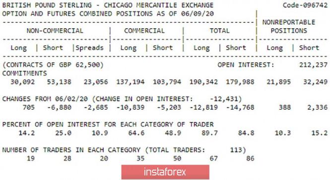 Exchange Rates 15.06.2020 analysis