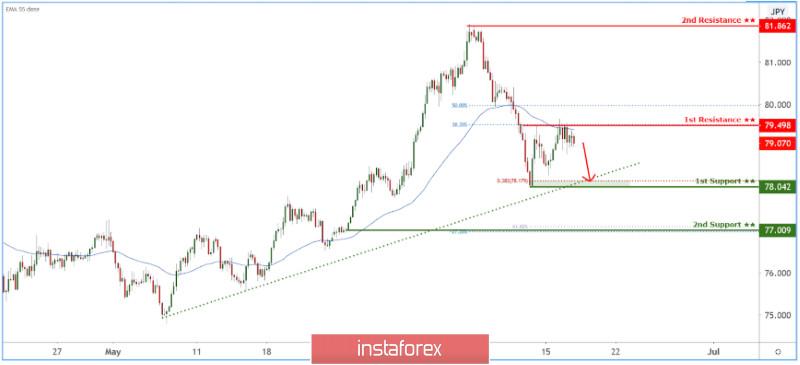 CADJPY pulling back towards ascending trendline support