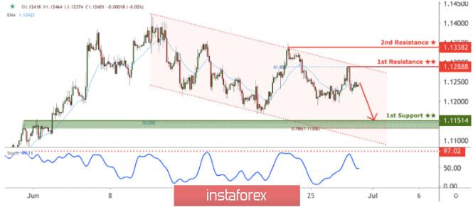 EUR/USD facing bearish pressure, potential for further drop