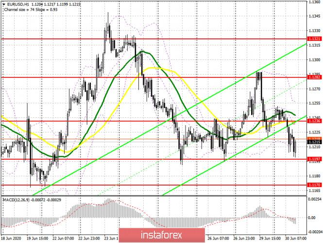 Exchange Rates 30.06.2020 analysis