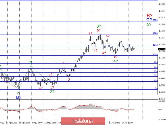 Exchange Rates 01.07.2020 analysis