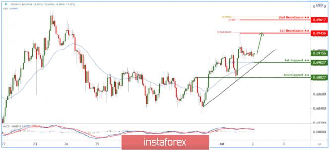 澳元/美元维持在上升趋势线支撑上方! 预期将进一步推高!
