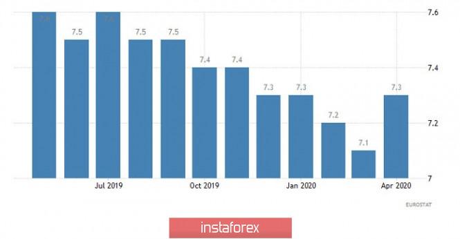 Exchange Rates 02.07.2020 analysis