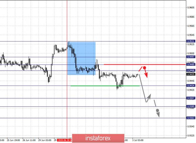 Exchange Rates 03.07.2020 analysis