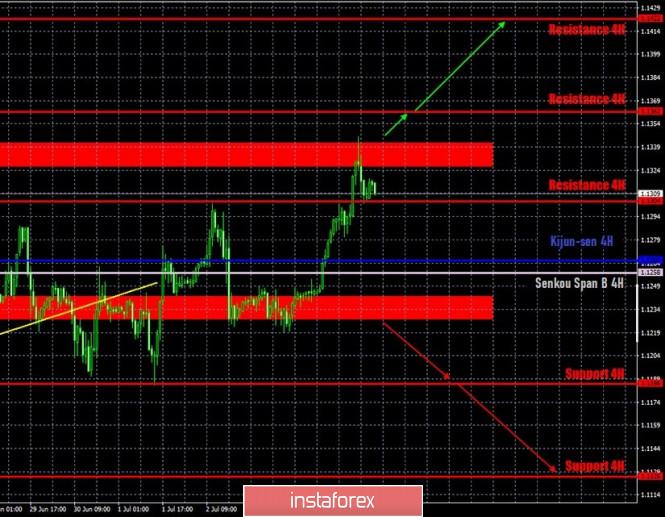 Perkiraan terbaru dan sinyal trading untuk pasangan EUR/USD…