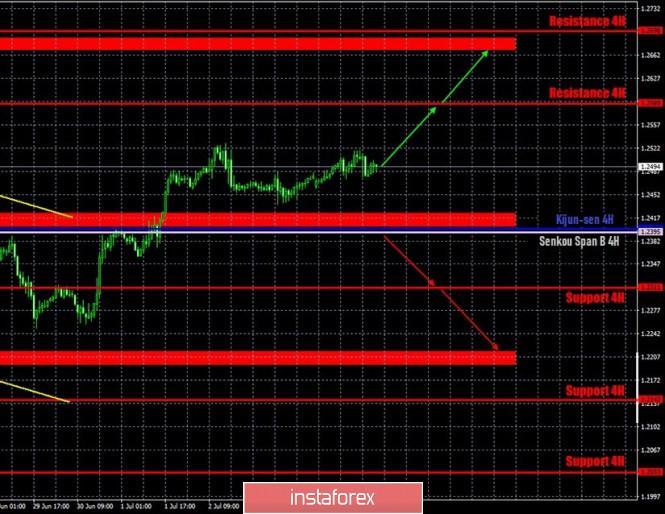 Prakiraan terbaru dan sinyal trading untuk pasangan GBP/USD…