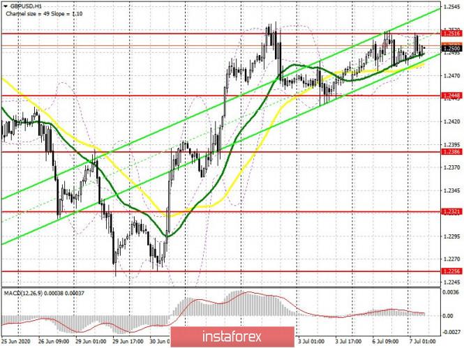 GBP/USD: rencana untuk sesi Eropa pada 7 Juli. Lpaoran COT (analisis…