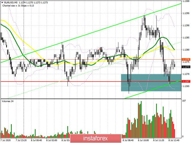 EUR/USD: план на американскую сессию 8 июля (разбор утренних…