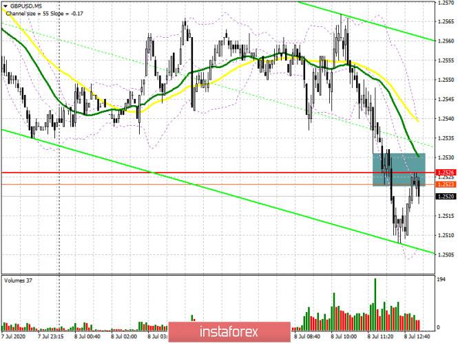 GBP/USD: план на американскую сессию 8 июля (разбор утренних…
