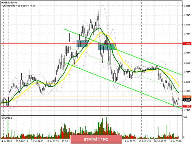 GBP/USD: план на европейскую сессию 16 июля (разбор вчерашних…