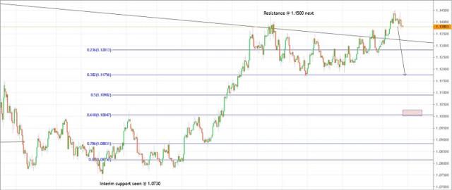 2020年07月17日EUR / USD交易计划