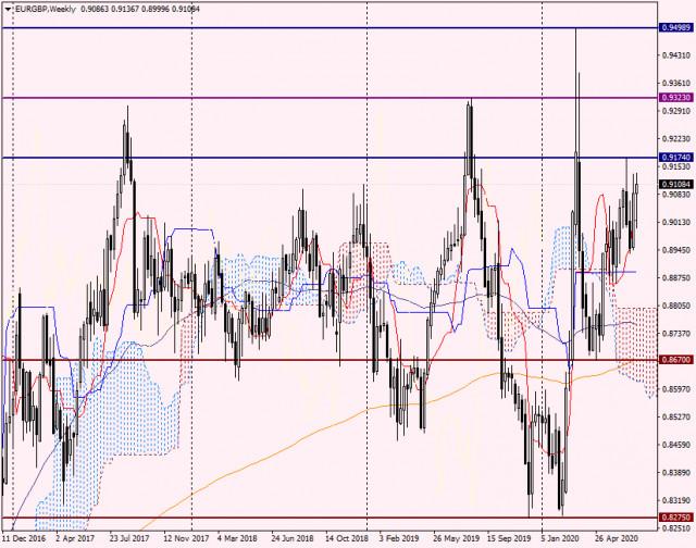 Analyse und Handelsideen für das EUR/GBP-Paar für den 24.Juli 2020
