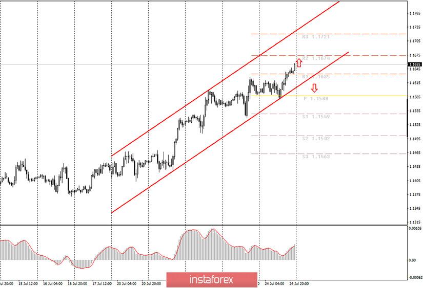 Аналитика и торговые сигналы для начинающих. Как торговать валютную пару EUR/USD 27 июля? План по открытию и закрытию сделок на понедельник