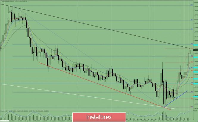 Analisis Teknikal pada pasangan EUR/USD untuk pekan 27 Juli hingga 31 Juli