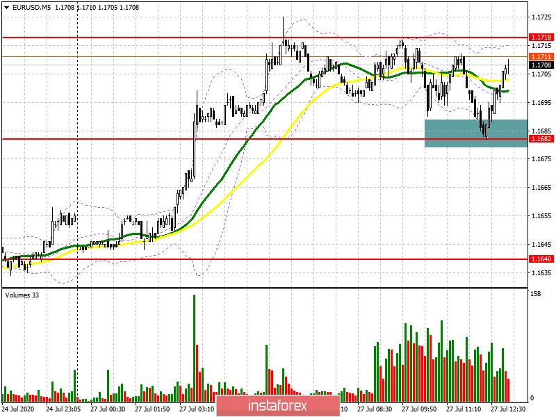 EUR/USD: план на американскую сессию 27 июля (разбор утренних сделок). Быки не пускают евро ниже 1.1682, формируя хорошую точку входа на продолжение роста